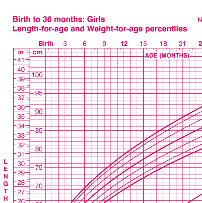 image of growth chart for girls by cdc